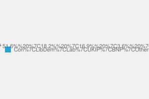 2010 General Election result in Sleaford & North Hykeham